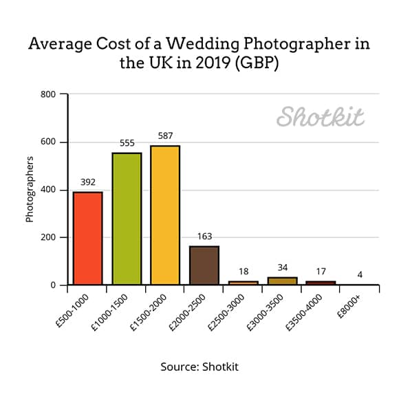 Wedding Photographer Costs - A Full Report
